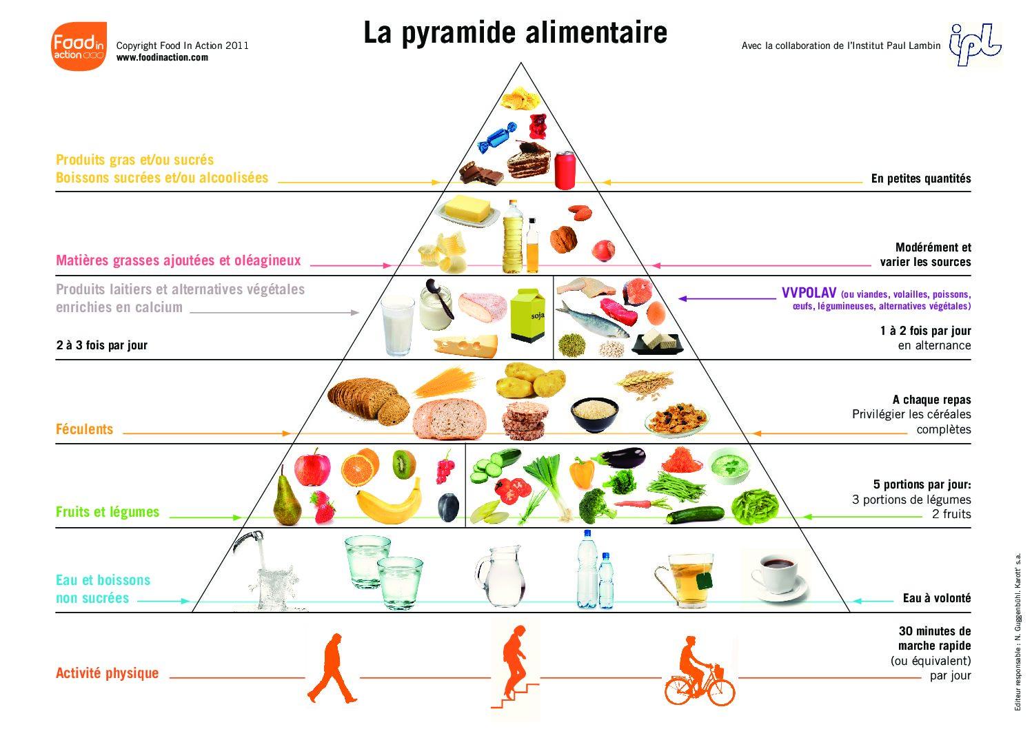 La Pyramide Alimentaire Poids Et Forme Di 233 T 233 Ticienne Huy